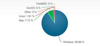 Windows 8.1 ya supera a Linux en penetración de mercado