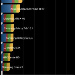 Foto 12 de 12 de la galería benchmarks-acer-jade-s en Xataka Android