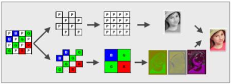 Clear Pixel