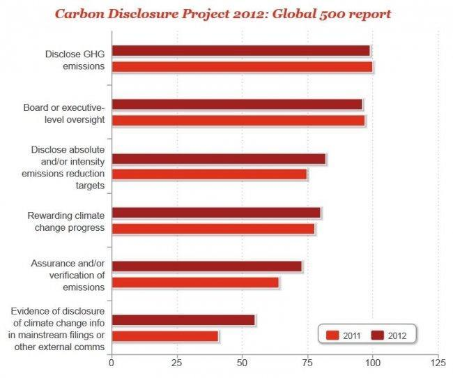 pwc-carbon-disclosure-of-companies-2012.jpg