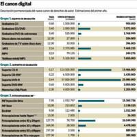 El nuevo canon digital, el nuevo gran engaño