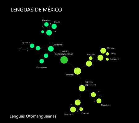 Lenguas Otomanguanas