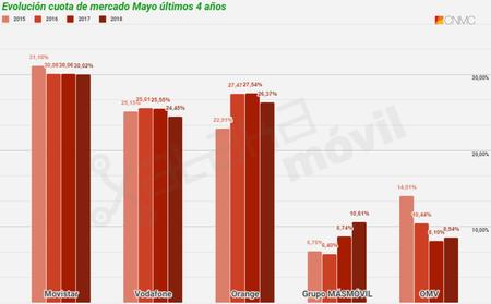Evolucion Cuota De Mercado Telefonia Movil En Mayo De Ultimos Cuatro Anos Hasta 2018