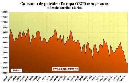 Consumo de petróleo Europa OECD 2005-2012