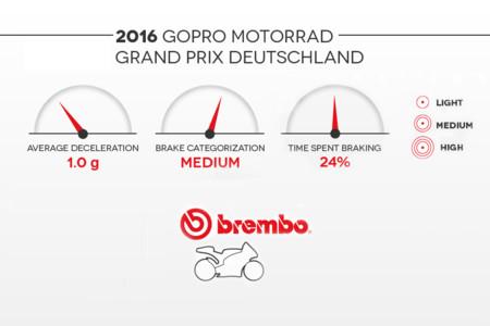 Sachsenring Motogp 2016