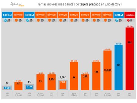 Tarifas Moviles Mas Baratas De Tarjeta Prepago En Julio De 2021