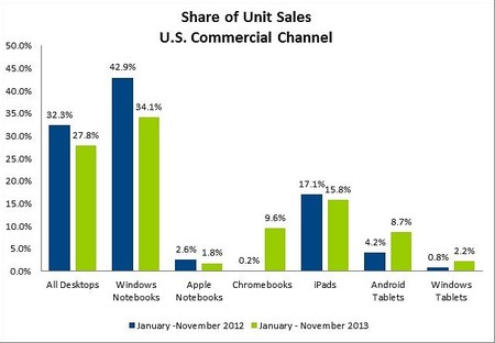 NPD_ventas_mercado_equipos_personales_2013
