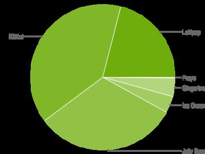 Uno de cada cinco dispositivos Android ya están actualizados a Lollipop
