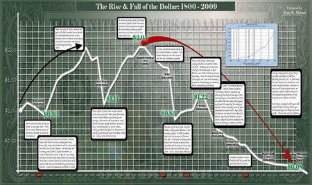 Desorden en el mercado de divisas precipita declive del dólar