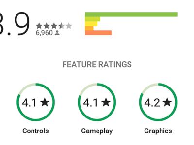 Google Play prueba puntuaciones individuales para jugabilidad, controles y gráficos en juegos
