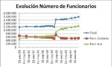 La inflación de funcionarios del sistema autonómico