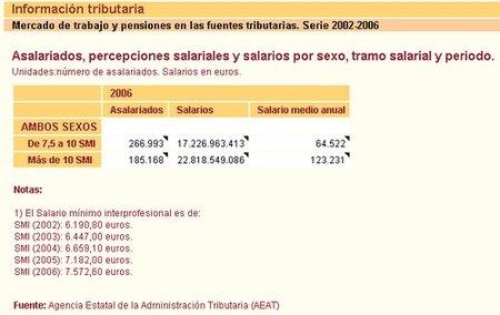 cuadro 1 salarios por tramos SMI