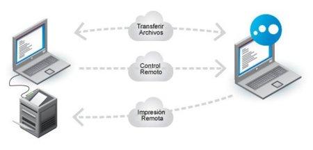 Cómo controlar remotamente tu ordenador y utilizar en él programas para descargar (I)