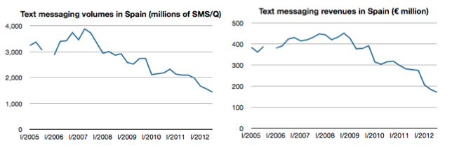 SMS España