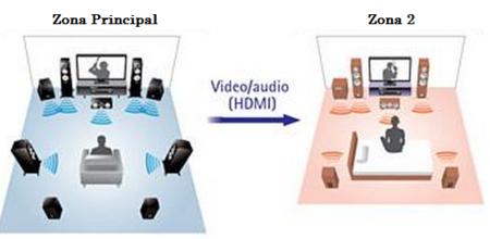 Amplificación multizona