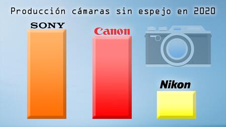 Sony encabeza la producción de mirrorless en 2020, con Canon pisándole los talones y Nikon sensiblemente atrás