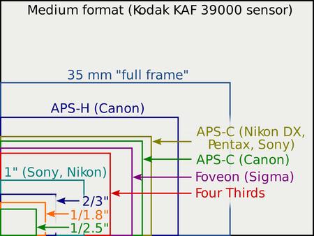 Tamano Sensores Fotograficos
