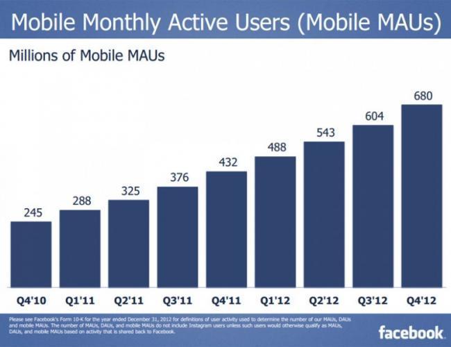 facebook-usuarios-móviles