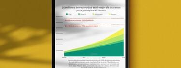 """En el mejor escenario, España podría llegar a los 25 millones de vacunados en junio y tocar con los dedos la """"inmunidad de grupo"""", pero no va a ser nada fácil"""