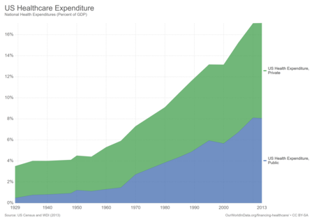 Us Healthcare Expenditure