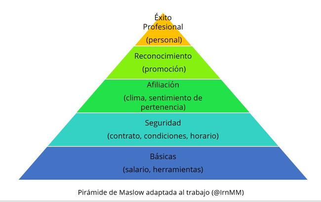 Piramide de Maslow adaptada al trabajo