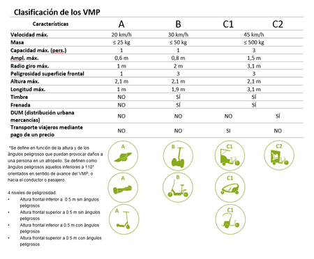 Clasificacion Vmp