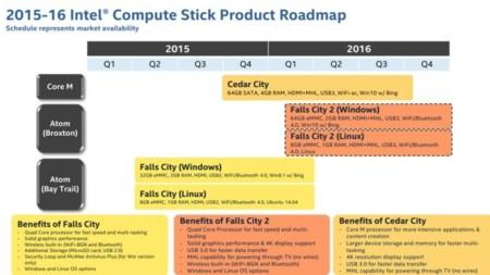 Intel Compute Stick Roamdap 2015 2016