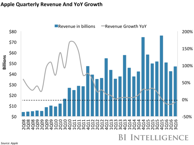 Bii Apple® Topline Revenue And Yoy Growth 3q16