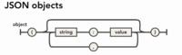 Edición de archivos JSON online