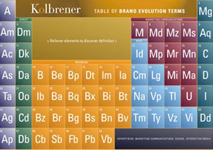 La tabla periódica de los elementos... del marketing