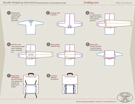 Cómo guardar la ropa para ahorrar espacio en la maleta
