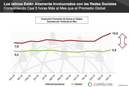 Latinos pasan casi 5 horas más en redes sociales que el resto del mundo