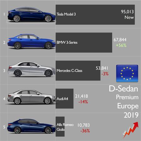 Ventas berlinas segmento D premium Tesla