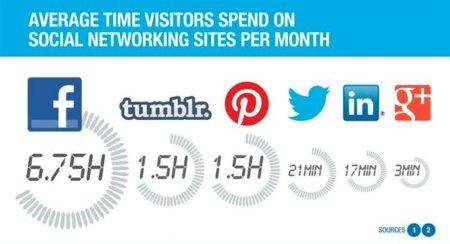 ¿Cuánto tiempo pasamos en las redes sociales?, la infografía de la semana