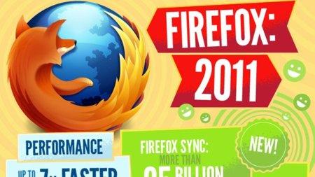 La imagen de la semana: los números de Firefox en 2011