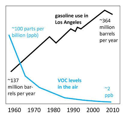 Evolución de niveles VOC en Los Angeles