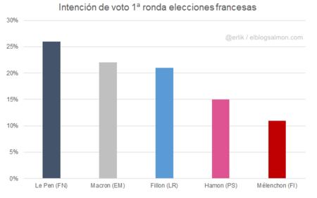 Voto 1ª ronda Francia