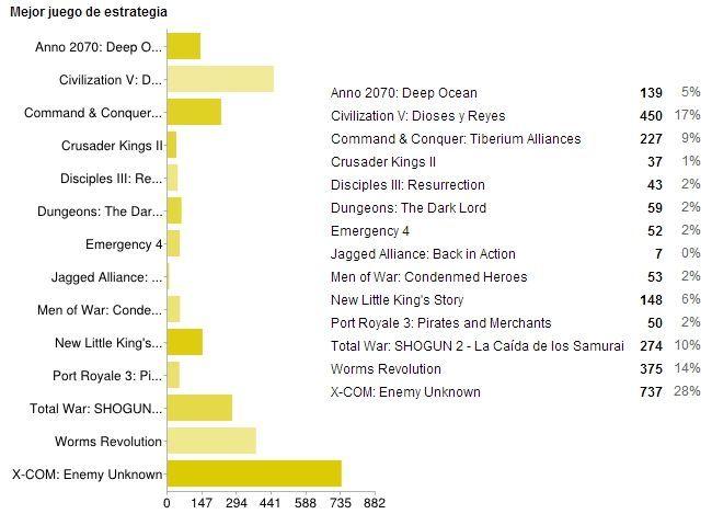 Mejor juego de estrategia de 2012 (Gráfico)