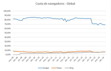 Cuota global de buscadores