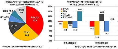 Mercado Japones Camaras Digitales 2018 19 Grafico
