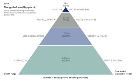 La desigual distribución de la riqueza mundial