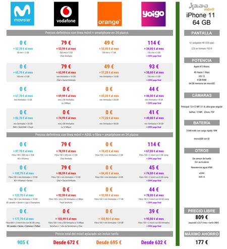 Comparativa Mejores Precios Iphone 11 De 64 Gb A Plazos Con Operadores