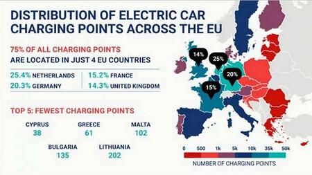 puntos de carga en Europa