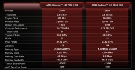 AMD 7850 RAM