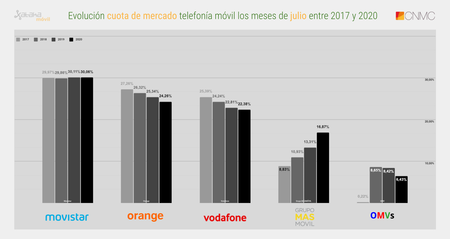 Evolucion Cuota De Mercado Telefonia Movil Los Meses De Julio Entre 2017 Y 2020