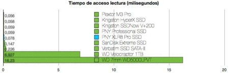 PNY XLR8 Pro SSD