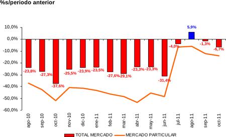El mercado de turismos sigue sin levantar cabeza en octubre