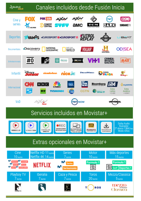 Canales Movistar Plus Television En 2021