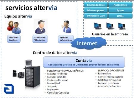 Contavia, contabilidad y fiscalidad a través de Internet