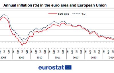 La sombra de la deflación sigue planeando sobre la eurozona